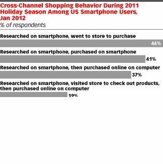 eMarketer:美电子商务呈全方位渠道购物趋势
