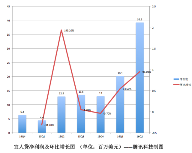宜人贷Q2财报图解:营收净利大幅增长背后