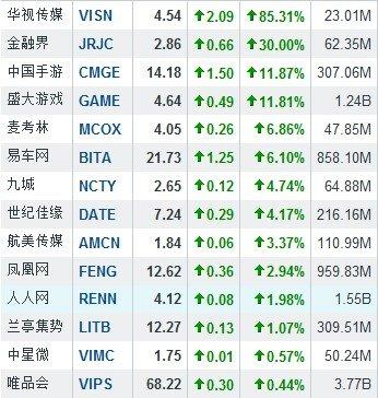 隔夜中概股普跌 华视传媒逆市暴涨85.31%
