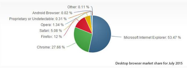 IE浏览器20岁了 曾入选最糟糕科技产品名单