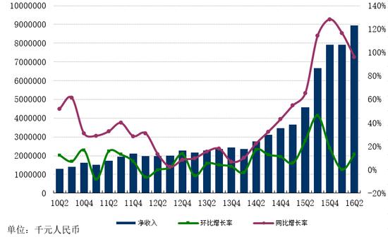 网易二季度营收90亿元 净利润27亿同比增91%