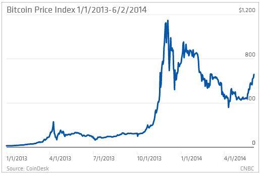 eBay CEO:虚拟货币对在线支付未来很重要