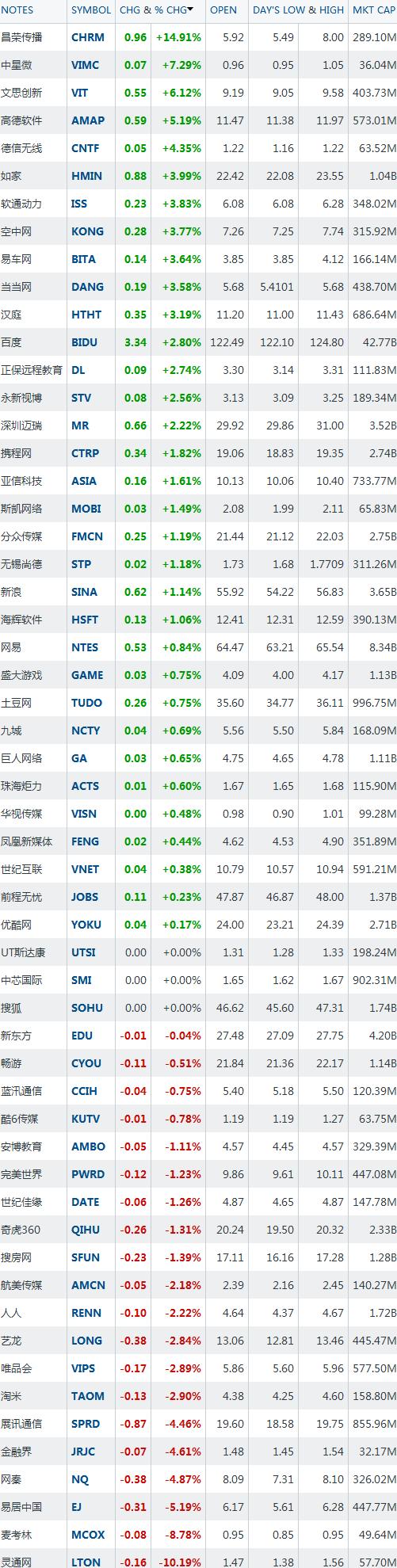 美国当地时间6月6日中国概念股收盘行情(腾讯科技配图)