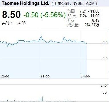 10日2点:淘米股价报8.50美元 下跌5.56%