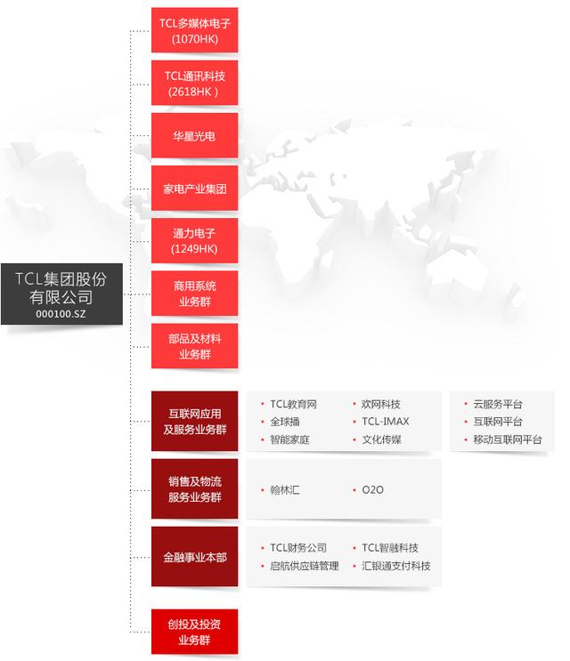 TCL旗下翰林汇周二挂牌新三板