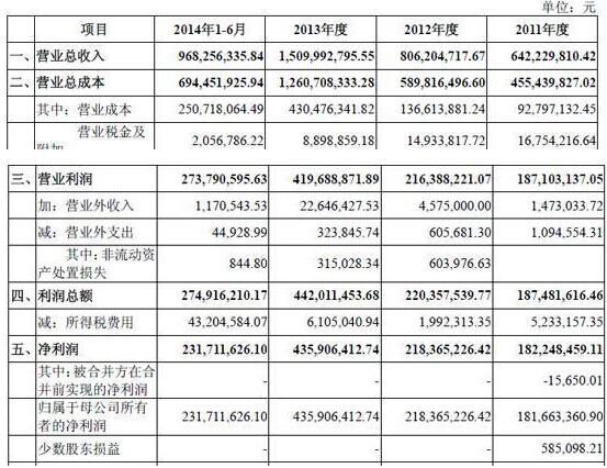昆仑万维IPO通过证监会审核 上半年净利2.3亿