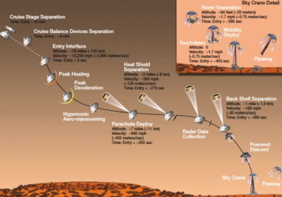 NASA恐丢失核动力火星车 中继探测器出故障
