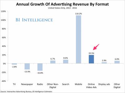 在线视频广告市场增长最快
