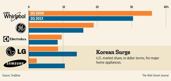 三星家电产品借智能手机东风抢占美国市场
