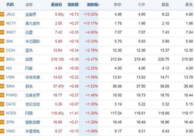 中概股涨跌互现 金融界上涨15%