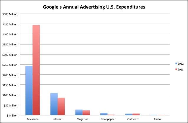 谷歌自己的大多数广告预算流向电视而非网络