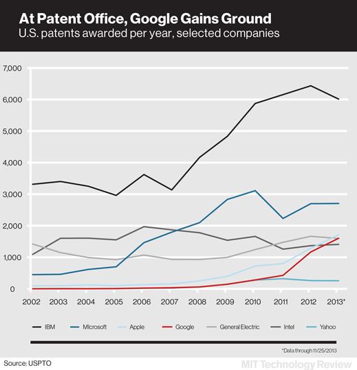 谷歌�@��盗吭鲩L迅猛 �F在�H次于IBM和微�