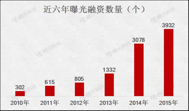 创业融资_2015创业融资数据大盘点:O2O仍是最大热门