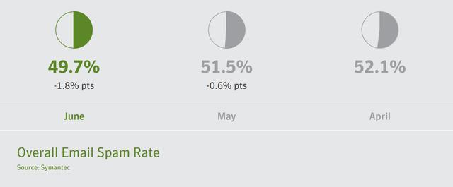 赛门铁克:6月份全球垃圾邮件比例明显降低