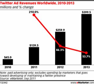 Twitter的广告之路 推广策略和营收分析