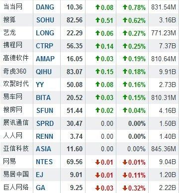 隔夜中概股涨跌互现 华视传媒暴涨48.40%