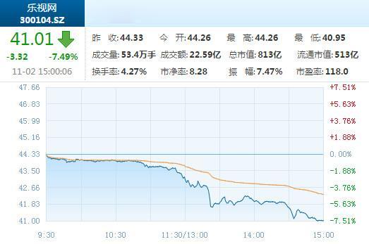 乐视网股价今日大跌7.49% 或因机构大举抛售