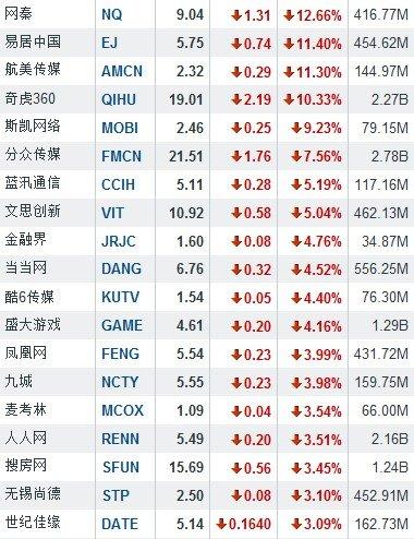 5月14日中国概念股普跌 网秦大跌12.66%