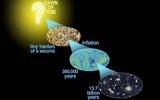宇宙大爆炸的六大未解谜团