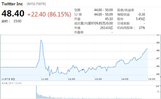 4点:Twitter报48.40美元 较发行价上涨86.15%