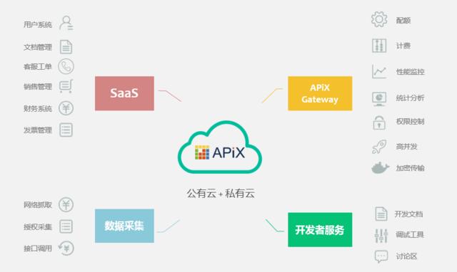 APIX:用互联网技术攻陷个人信评估的数据壁垒