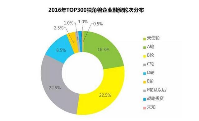 2016中国独角兽估值榜:蚂蚁金服、小米、滴滴列前三