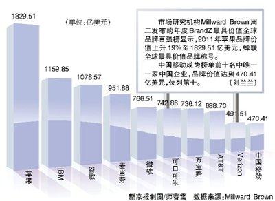 苹果蝉联全球最具价值品牌 中国移动第十