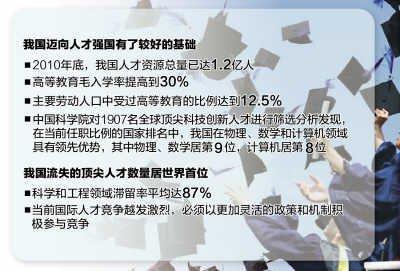 中国人才流失居首位 科学工程领域滞留率达87%