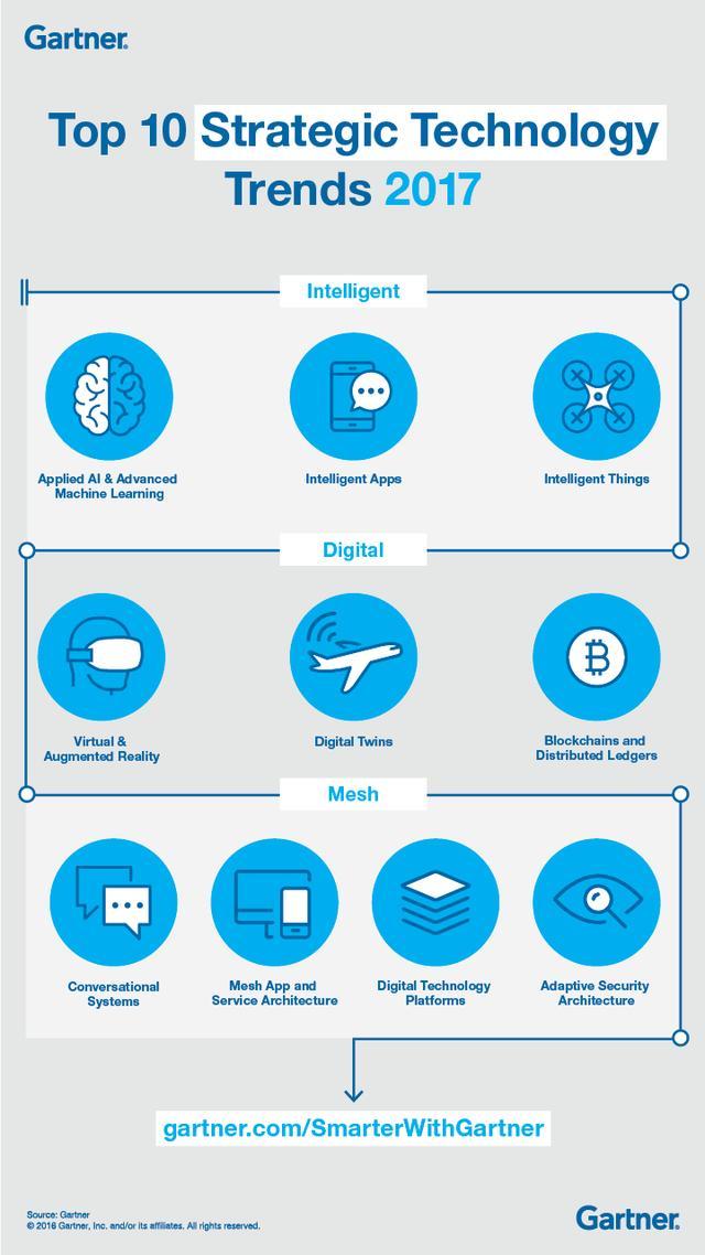 未来五年什么样的IT技术最具颠覆性?这里有你想知道的答案