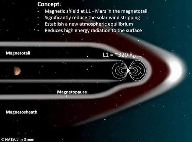 科学家提议利用人造磁场恢复火星大气