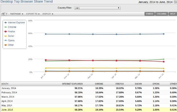 Chrome份额已连续4个月超火狐