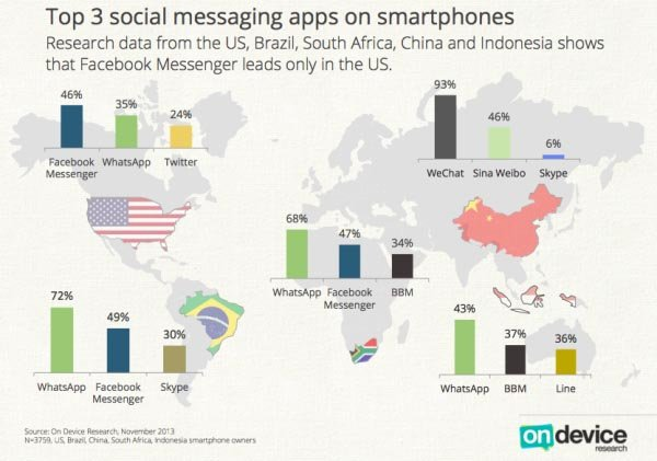 全球IM版图:WhatsApp领先 微信稳步上升