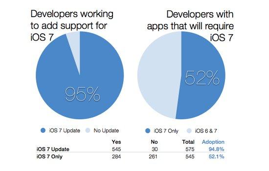 调查显示:95%的开发者正在开发iOS 7软件