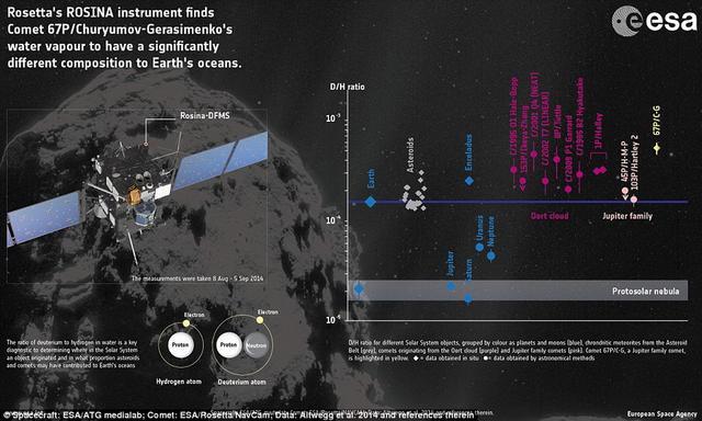罗塞塔探测结果出炉:地球水并非来自彗星