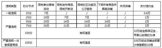 京东回应刷单质疑:正内部核查 将严格处理