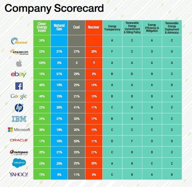 在2015年Clicking Clean报告中,绿色和平组织给予苹果公司AAAA评级。绿色和平组织称,苹果致力于利用100%的可再生能源运行iCloud服务。要达到AAAA评级,公司旗下必须拥有100%利用可再生能源的互联网服务。 Facebook排名仅次于苹果。绿色和平组织称,Facebook积极投资能源透明度,并大力投资风能。谷歌排名第三位,绿色和平组织称谷歌是可再生能源开发领域的领导者。 最近,苹果还宣布保护数百万英亩中国森林,以确保森林资源的可持续性。目前,中国是苹果的主要市场之一。(熠辉)