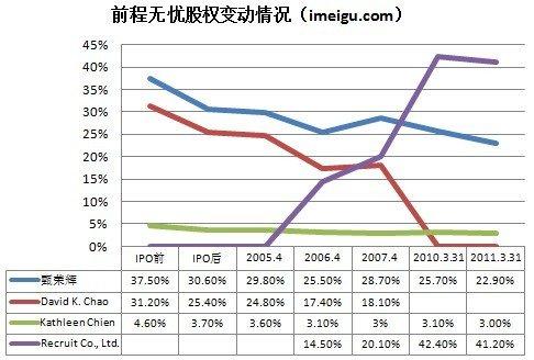 前程无忧股权结构:Recruit持股41% CEO为23%