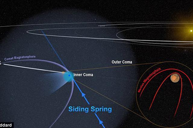 美国宇航局发现神秘彗星或让火星陷入混乱