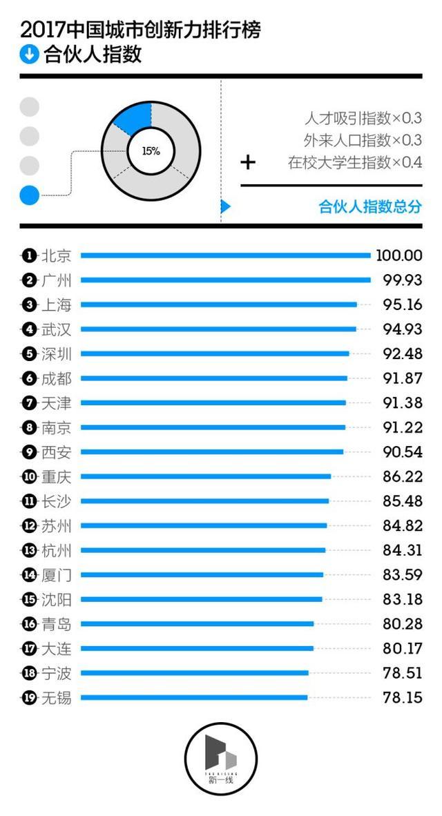 中国哪些城市创新力最强?看了这份报告你就知道了
