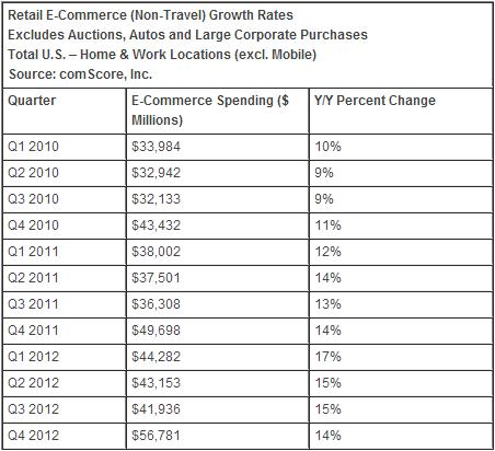 2012年美零售电子商务营收1862亿美元 增长15%