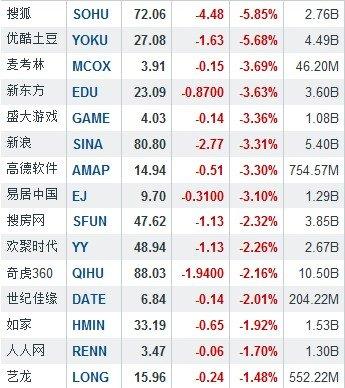 隔夜中概股普跌 搜狐跌5.85%