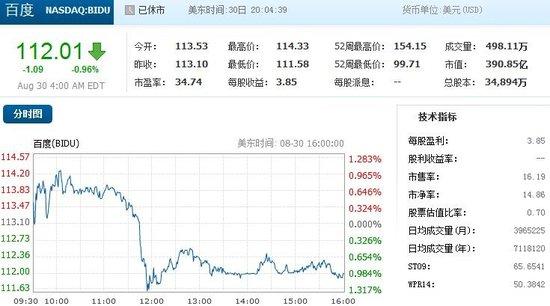 奇虎360股价周四跌2.41% 百度跌0.96%