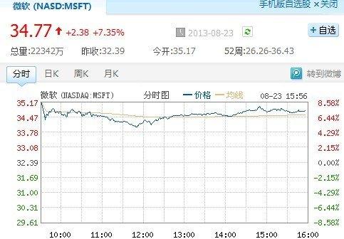 鲍尔默退休消息刺激微软股价涨7.29%
