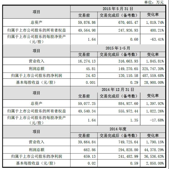 分群借壳七喜控股上市完成 市值近2000亿