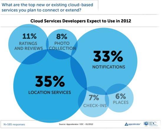 移动趋势报告:Android热情减退 云服务受青睐