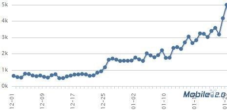 某应用在友盟统计中新增用户统计截图