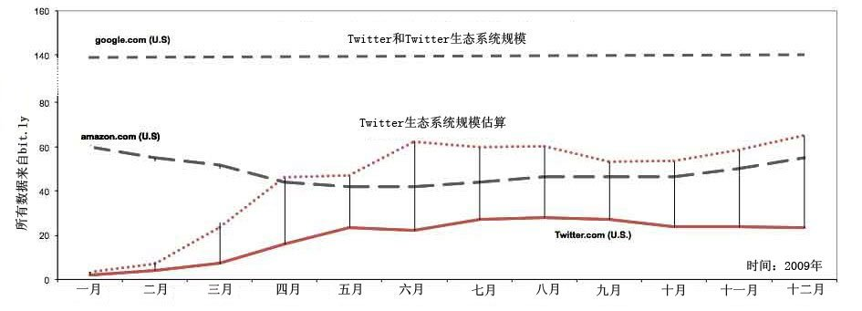 Twitter生态系统与Twitter.com本身流量对比