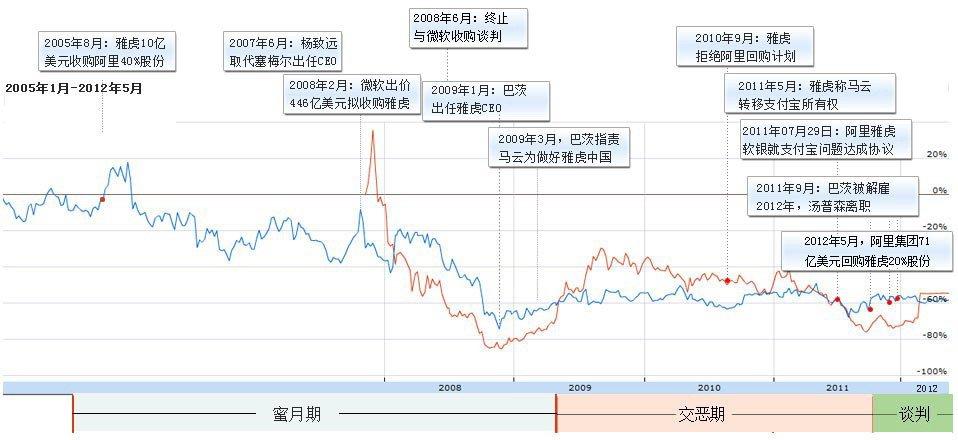 雅虎近7年来股价走势及大事件