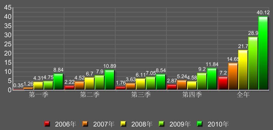 苏宁电器净利润五年变动图