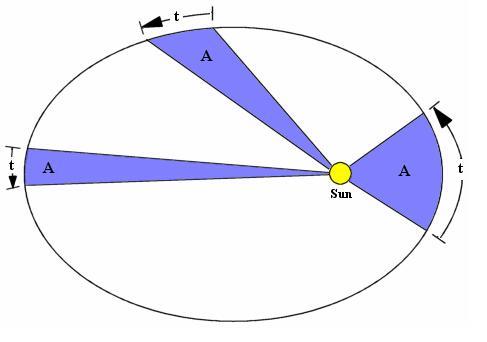 约翰内斯・开普勒:行星运动都听他的话